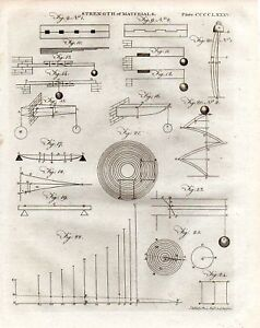 1797-PRINT-STRENGTH-OF-MATERIALS-DIAGRAMS-FORCES-etc