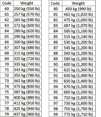 Tire Speed Ratings Explained With Code Chart ThoughtCo