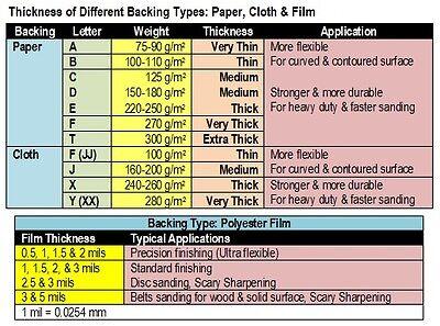 Guide 3 Choosing Sandpaper Backing Types Ebay