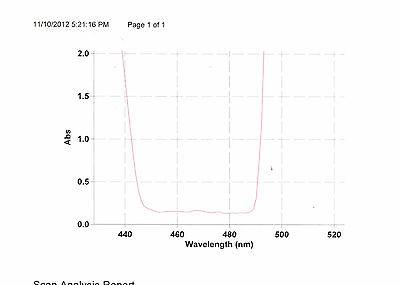 Optical Filter 475af40 Excitation Fitc 24.5mm Block For Silicon Omega