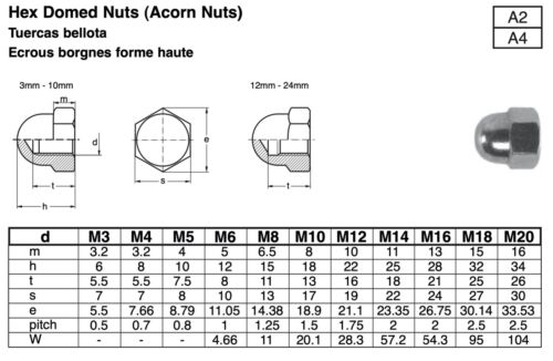 Stainless Steel Acorn Nuts DIN 1587 Metric M2, M3, M4, M5, M6, M8, & M10