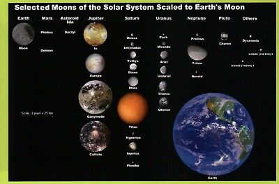 Solar System Scales (Moons of the Solar System to Scale with the Earth, Saturn etc., NASA --)