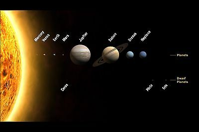 Poster, Many Sizes; Solar System With Planets & Dwarf Planets Drawn To Scale ()