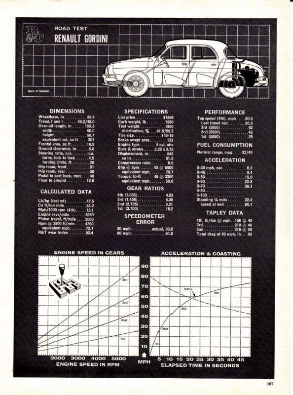 1962 RENAULT GORDINI ~ ORIGINAL 4-PAGE ROAD TEST / ARTICLE / AD