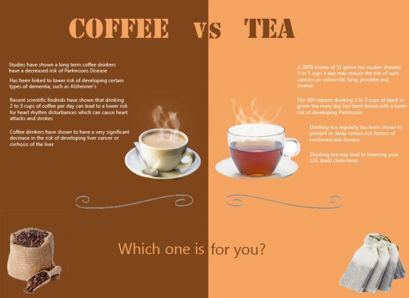 Caffeine Content In Black Tea Versus Coffee