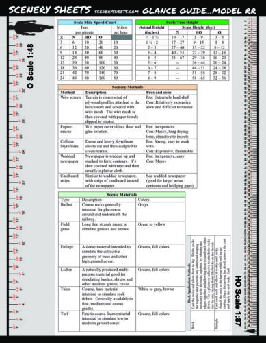 Model Railroad HO Scale Ruler & Reference Guide Cheatsheet 7 Pages w/ Wiring DCC
