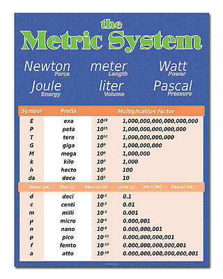 Metric System - Classroom Poster