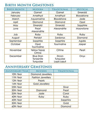 Birth Month and Anniversary Gemstones