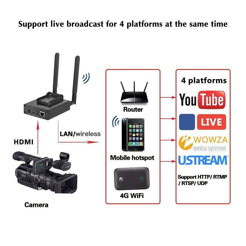 H 264 Camera Top Wireless HDMI Encoder for RTMP live