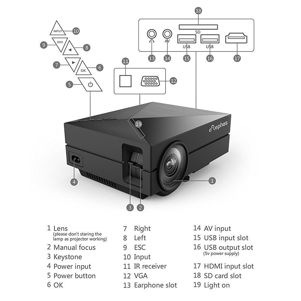 "ELEPHAS Full Color 130"" Portable LED Pico Projector with HDMI. original price 200 pounds!"