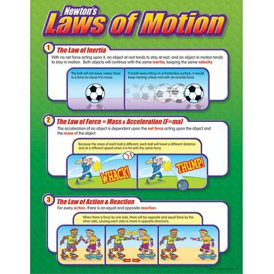 Newton's Laws of Motion Learning Chart Trend Enterprises Inc. T-38054 ()