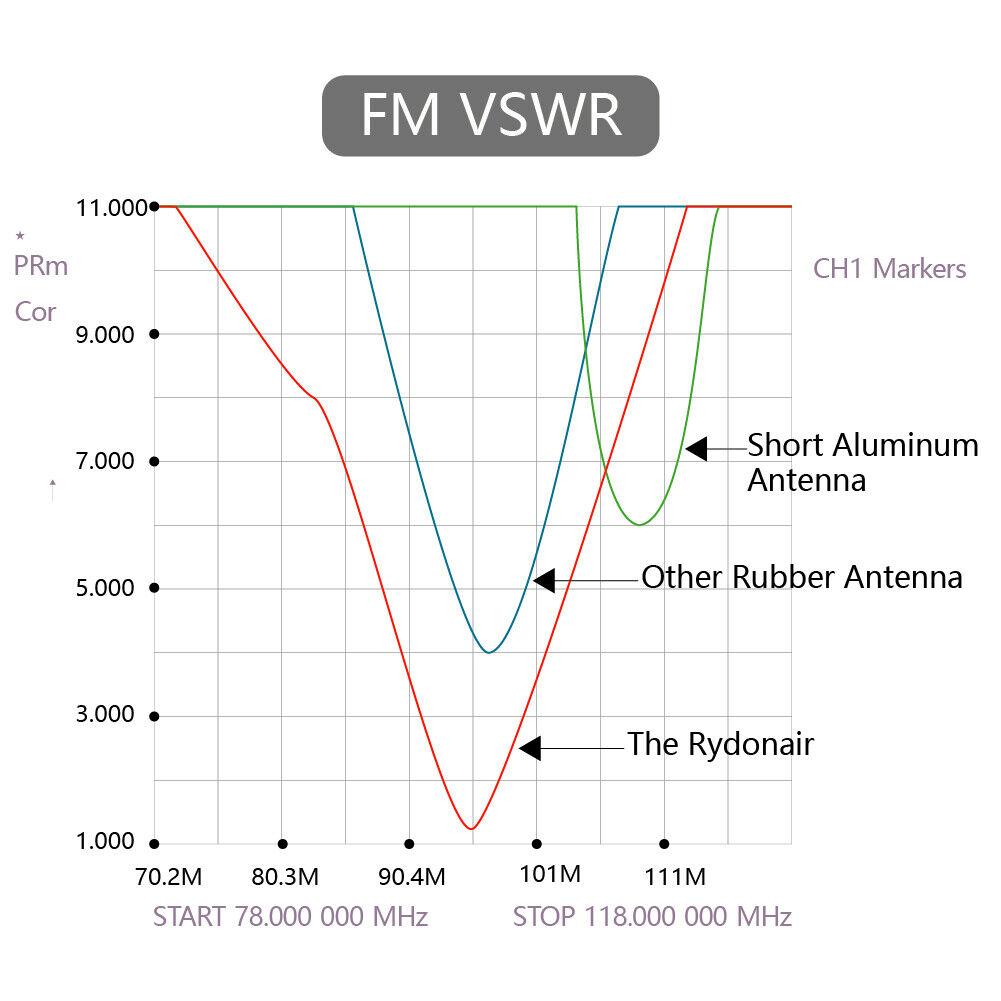 "как выглядит Rydonair 13"" Antenna for Chevy Silverado 1500 2500 3500 GMC Sierra/Denali фото"