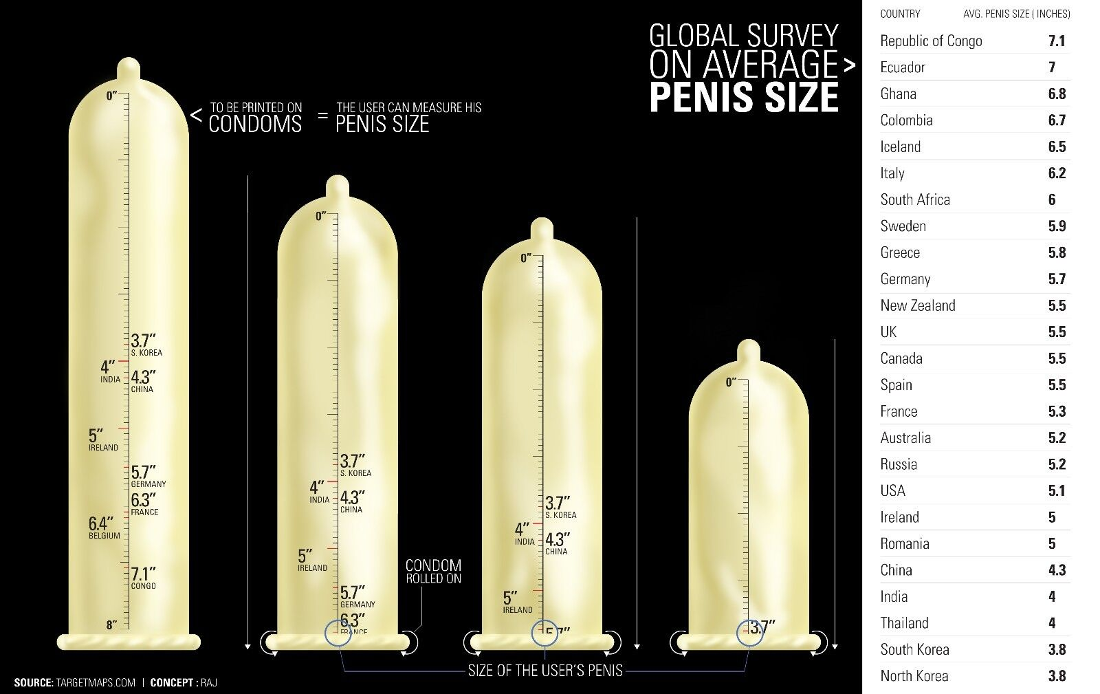 How penis sizes vary across the uk