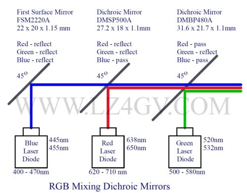 RGB Laser mixing 2 x Optical Dichroic Mirror + FSM