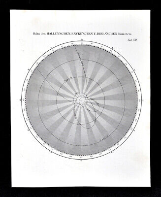 1872 Muller Astronomy Map Halley Encke Biela Comet Paths Solar System Planets