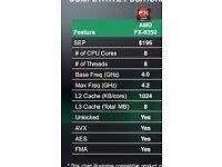 AMD FX 8350 CPU Black edition