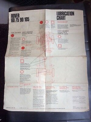 Rover 60 / 75 / 90 / 105 lubrication chart