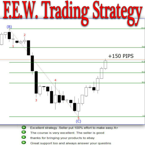 F.E.W. TRADING STRATEGY Forex Stocks Futures Cryptocurrency NAKED TRADING + GIFT