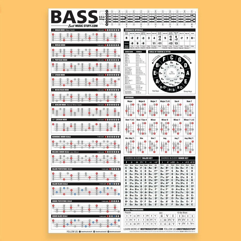 Guitar Reference Chart Wall Poster Music Theory Chords Scale Giant Paper Print