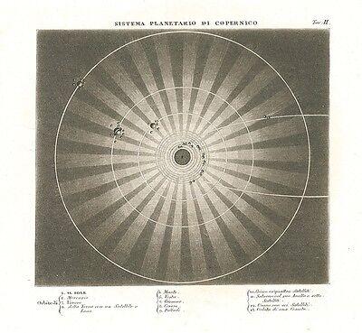 Sistema Planetario di Copernico - universo pianeti