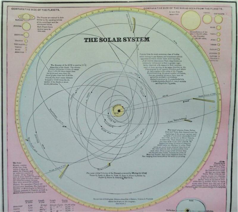 CRAMS ATLAS CELESTIAL MAP PAGE PLATE OF THE SOLAR SYSTEM 1894 VINTAGE