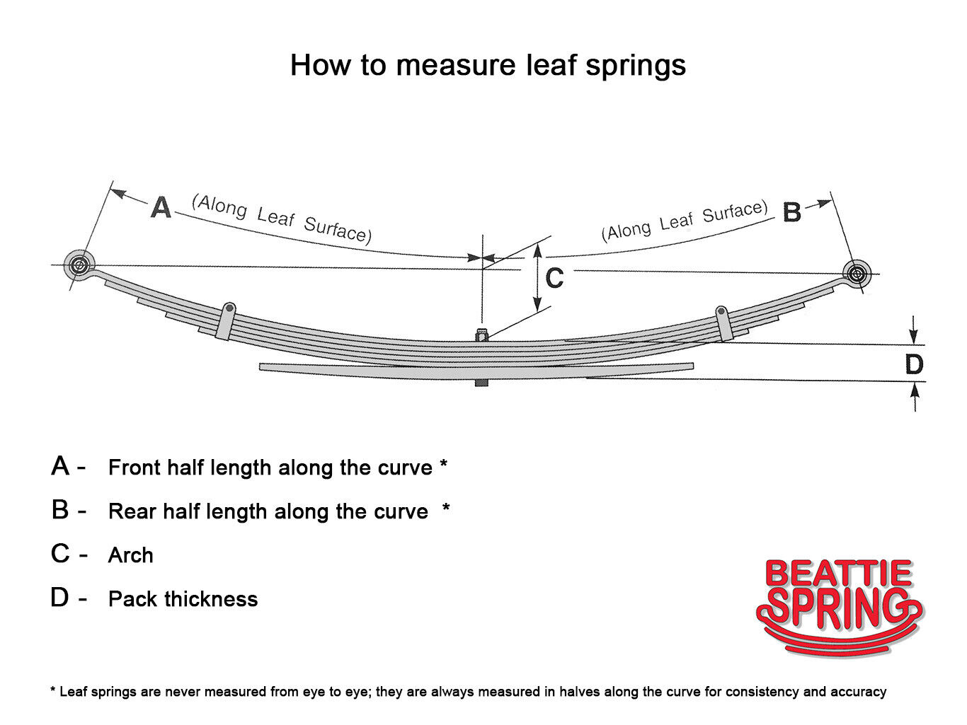 ::Front Leaf Spring for Ford F-250 F-350 F-450 F-550 Excursion HEAVY DUTY OE Spec