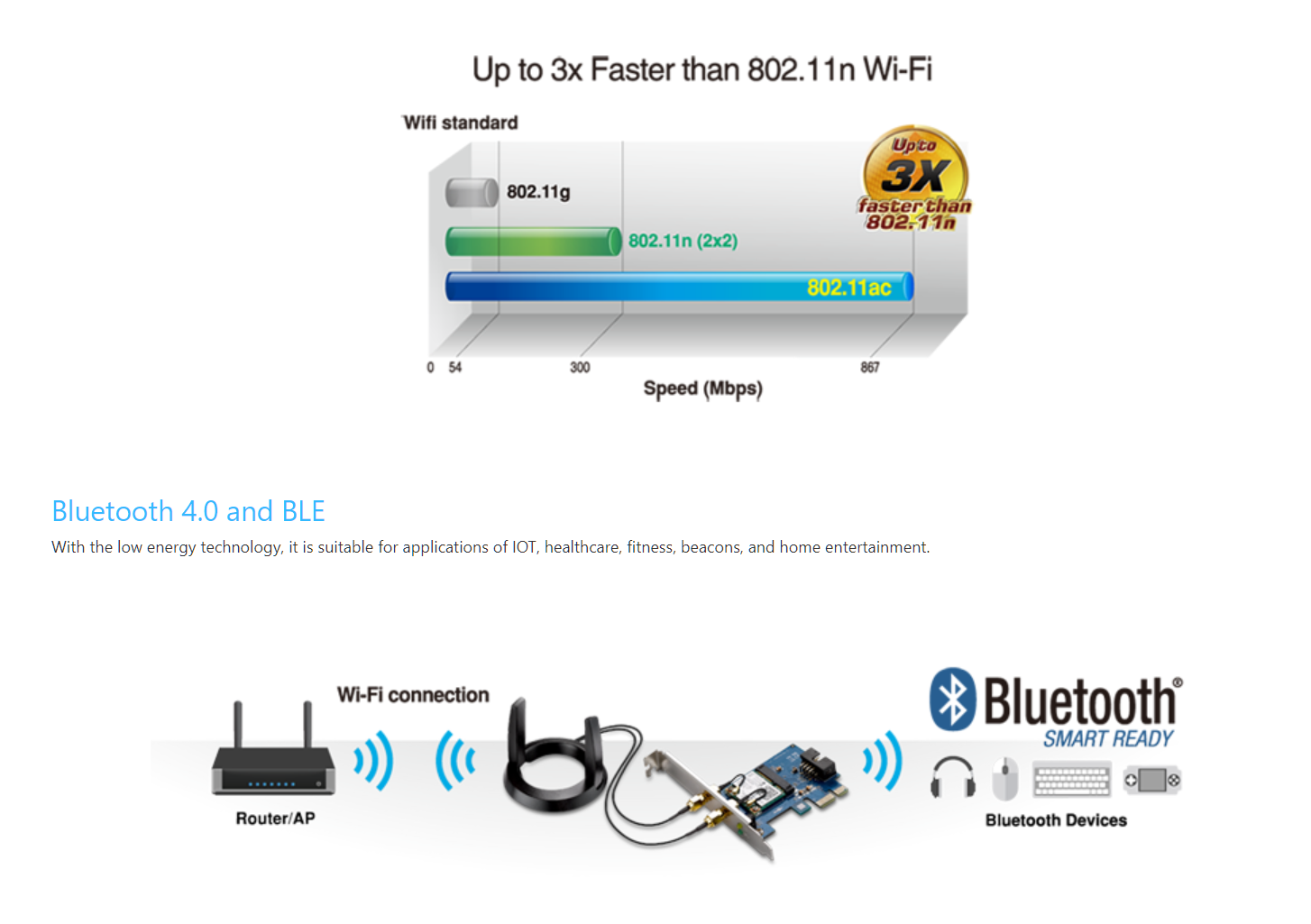 Asus IEEE 802.11ac Bluetooth 4.2 Wi-Fi/Bluetooth Adapter des