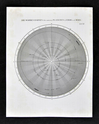 1872 Muller Astronomy Map Planet Orbits Mars Earth Venus Mercury Solar System