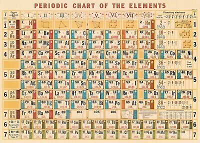 Cavallini & Co. Periodic Chart Of The Elements Decorative Paper Sheet / Poster