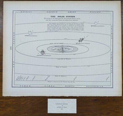 Vintage 1900 SOLAR SYSTEM MAP PRINT 14