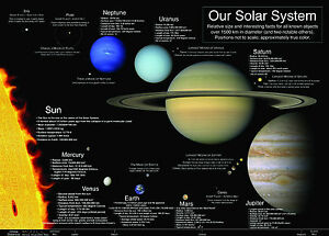 LAMINATED THE SOLAR SYSTEM SUN PLANETS LEARNING EDUCATIONAL POSTER WALL CHART