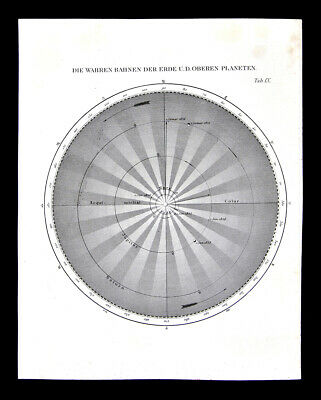 1872 Muller Astronomy Map Planet Orbits Earth Mars Saturn Jupiter Solar System