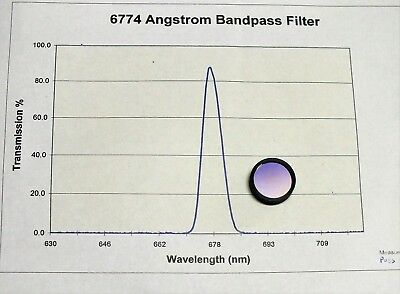 25 Mm Dia 676 Nm Bandpass Filter Andover Laser Optical Interference Avlis