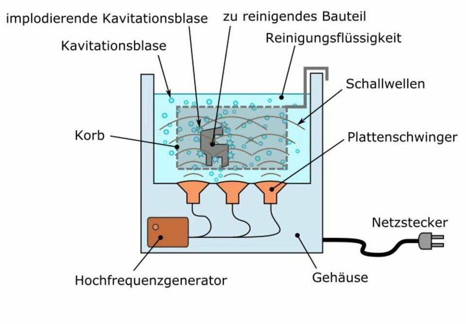 KfZ-Teile, Vergaser, Schmuck, Metall Reinigung mit Ultraschall in Hessen - Groß-Gerau