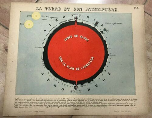 PICTORIAL MAP - ATMOSPHERE OF EARTH 1856 by KIESSLING UNUSUAL ANTIQUE MAP
