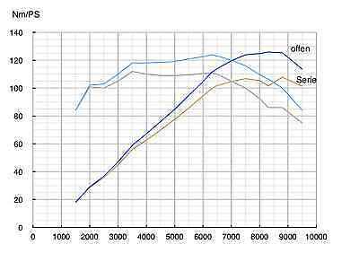 Suzuki Bandit GSF1250/GSX1250F ECU-Tuning/Flash 'offene Leistung'&Anleitung