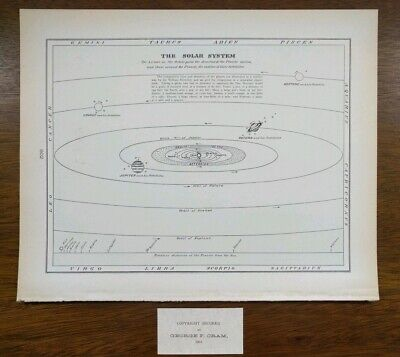 Vintage 1901 SOLAR SYSTEM Astronomy ~ Celestial Map 11