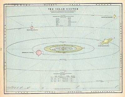 1888 Antique Solar System Print Vintage Astronomy Print Earth Planets Sun 5285j