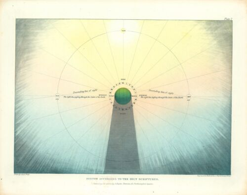 1846 Map POSTER Universe According Holy Scriptures Pictorial Muggletonian #4