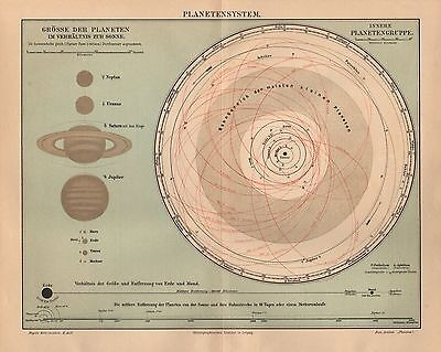 Planetensystem Planeten Sonnensystem  Jupiter Saturn  Historische Karte 1908