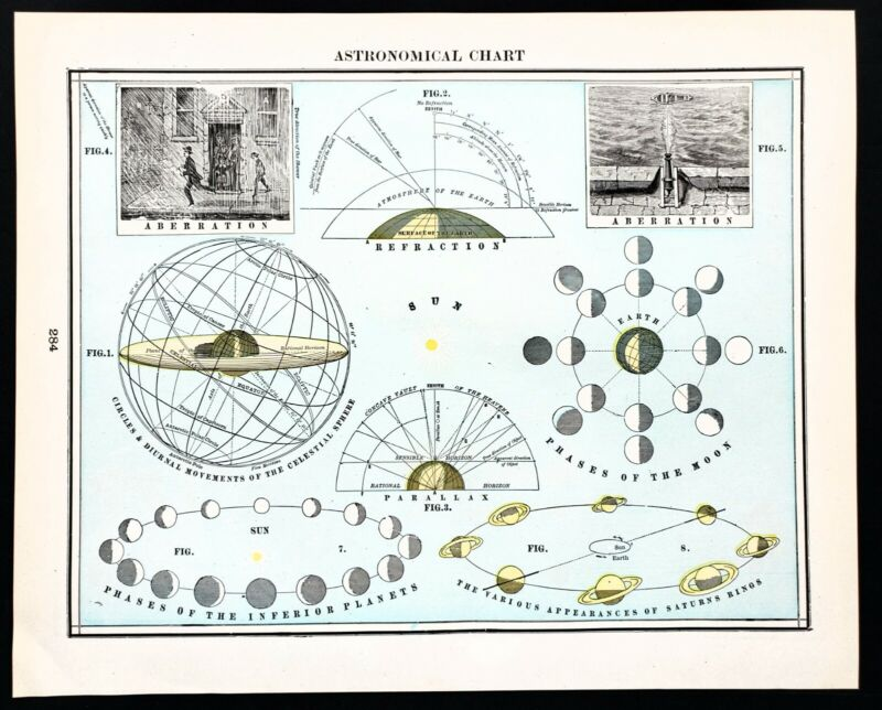 1898 Astronomical Chart Map Moon Phases Celestial Saturns Rings Earth Sun Lunar