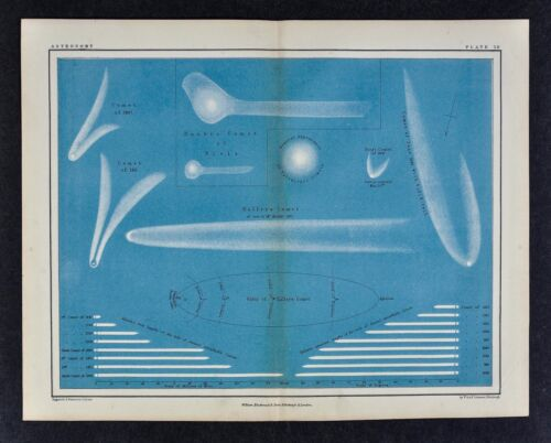 1855 Astronomy Print - Remarkable Comets 1618-1847 - Halley