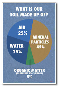 What is our soil made of new classroom biology science poster for What is dirt composed of