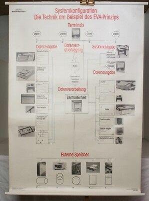 Schulwandkarte Role Map Wall Chart Systemkonfiguration Eva-Prinzip Steinberger
