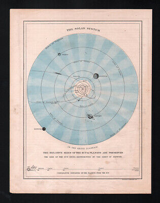 1873 Guyot Solar System Map Planets Moons Orbits Earth Mars Venus Saturn Jupiter