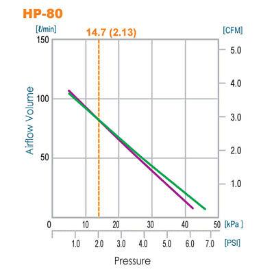 HIBLOW HP-80 LINEAR SEPTIC AIR PUMP AERATOR - NEW - 2 YEAR WARRANTY