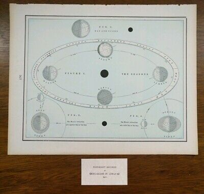 SEASONS TIDES 1902 Antique Astronomy Map Print Chart Moon Sun