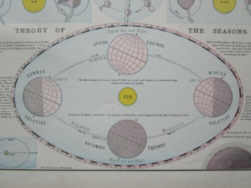 19th Century ANTIQUE 1898 SOLAR SYSTEM PRINT ASTRONOMY TIDE SUN MOON PHASES