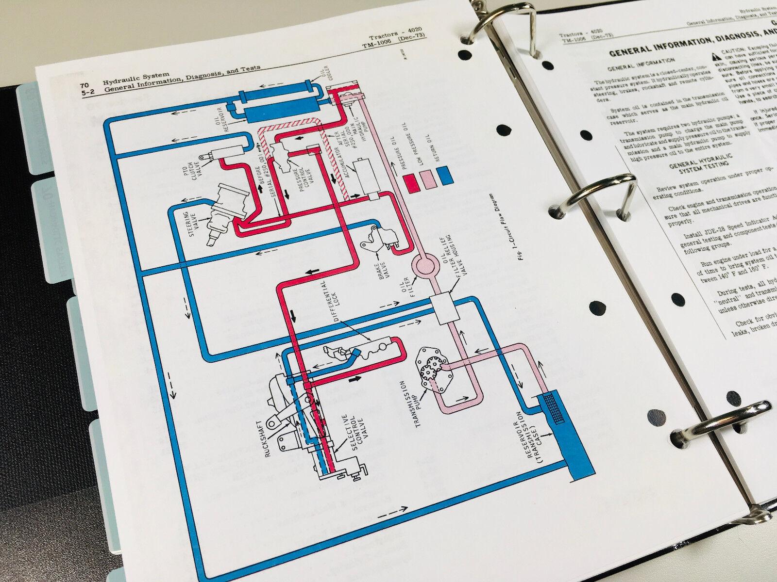 Service Manual Set For John Deere 4020 4000 Tractor