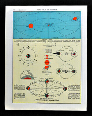 1938 McNally Map Solar System Earth Orbit Tides Lunar Solar Eclipse Moon Sun